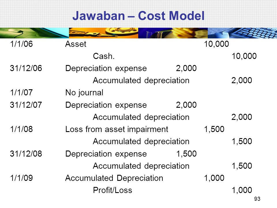 Jawaban – Cost Model 1/1/06Asset10,000 Cash.