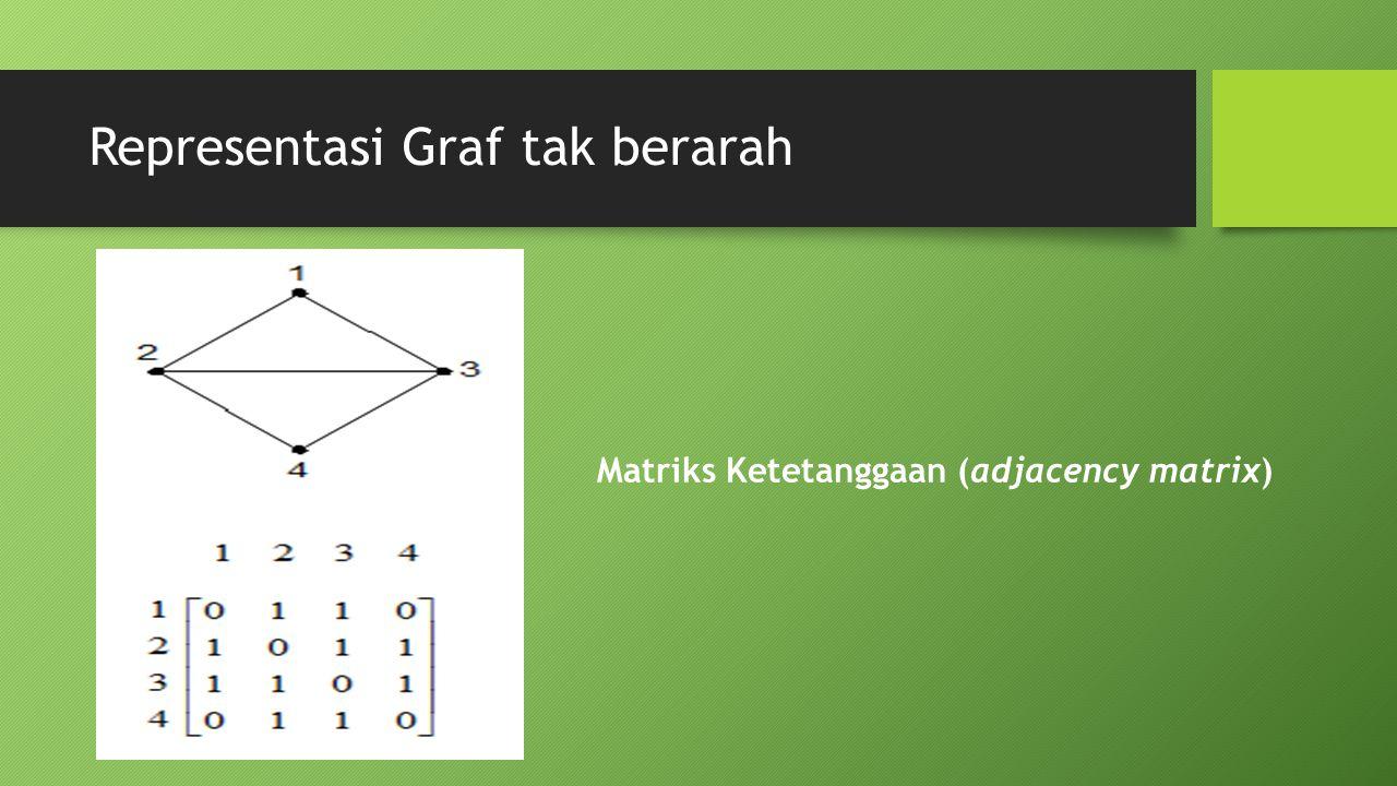 Representasi Graf tak berarah Matriks Ketetanggaan (adjacency matrix)