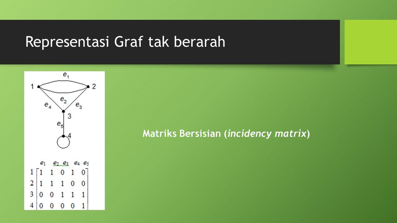 Representasi Graf tak berarah Matriks Bersisian (incidency matrix)