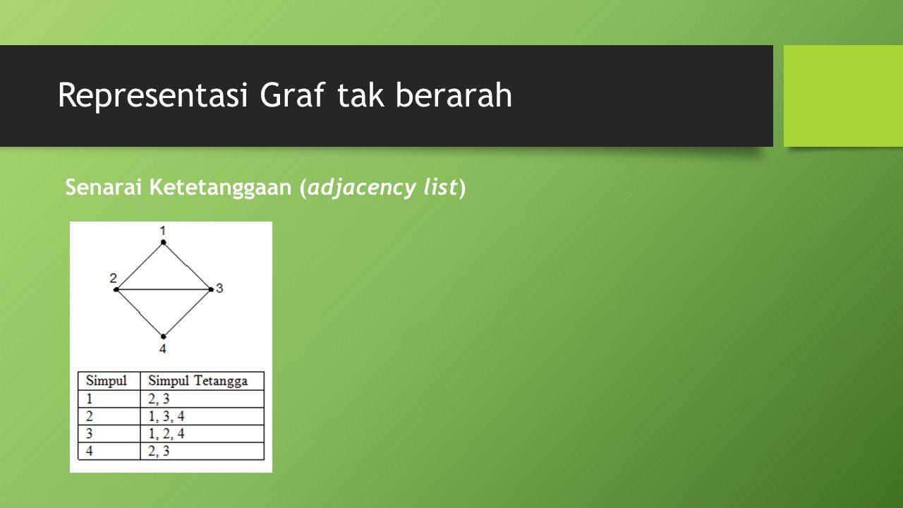 Representasi Graf tak berarah Senarai Ketetanggaan (adjacency list)