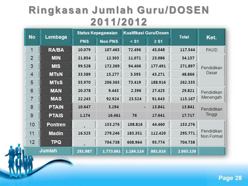 Page 28 Ringkasan Jumlah Guru/DOSEN 2011/2012
