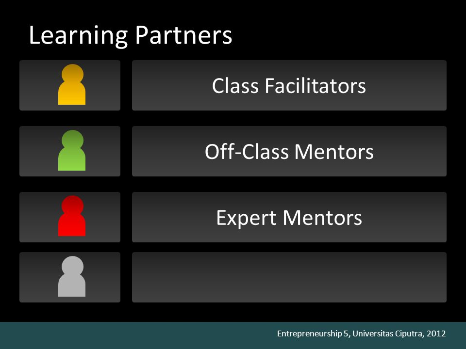 Entrepreneurship 5, Universitas Ciputra, 2012 Learning Partners Class Facilitators Off-Class Mentors Expert Mentors