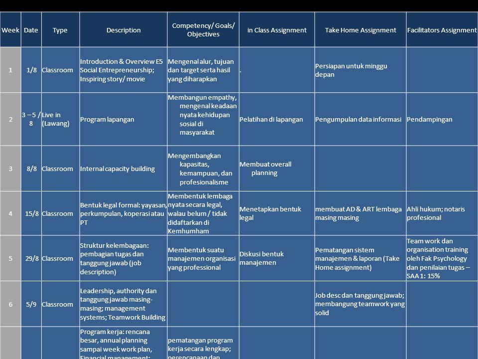 Entrepreneurship 5, Universitas Ciputra, 2012 Wee k Date TypeDescription Competency/ Goals/ Objectivesin Class AssignmentTake Home AssignmentFacilitators Assignment 103/10 Classroom External Capacity Building: Understanding target groups; customer segments and characters mendalami sifat, karakteristik setiap segmen sasaran Presentasi dan DiskusiMembuat catatan dan laporanPemantauan 11 10/10 KAPITA SELEKTA 1217/10 KAPITA SELEKTA 1324/10 Classroom Participatory action research; ZOPP (ziehl orientierte programme plannung), Participatory Community development, penerapan program kerja secara terpadu dan partisipatif, mampu mengembangkan kelompok sasaran dengan cara partisipatoris (melibatkan kelompok sasaran secara utuh ).