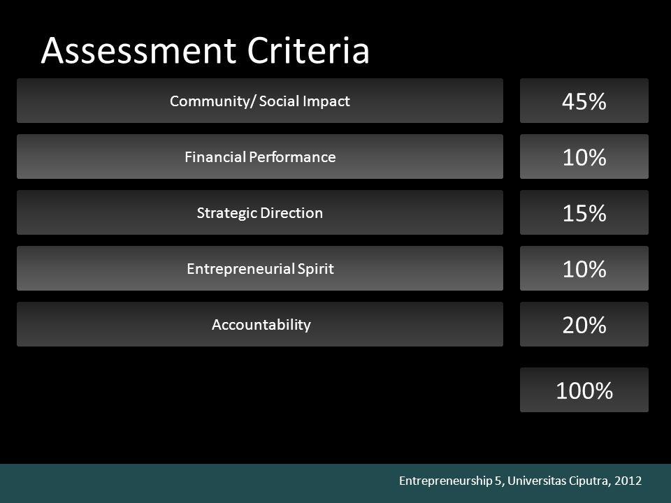 Entrepreneurship 5, Universitas Ciputra, 2012 Assessment Criteria Community/ Social Impact 45% Financial Performance 10% Strategic Direction 15% Entre