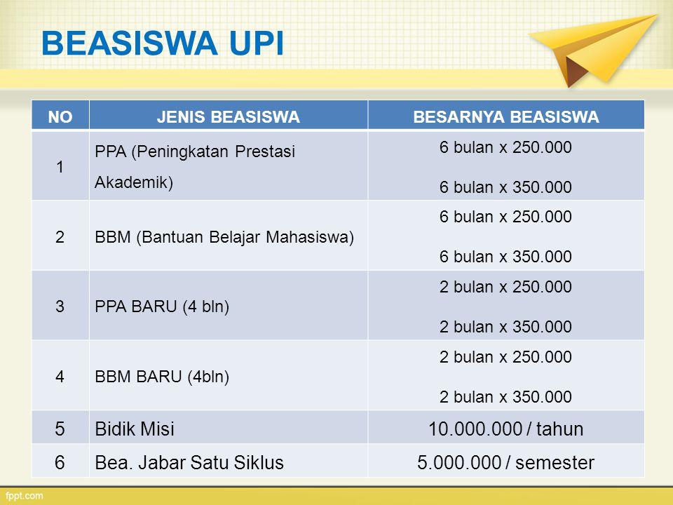 BEASISWA UPI NOJENIS BEASISWABESARNYA BEASISWA 1 PPA (Peningkatan Prestasi Akademik) 6 bulan x 250.000 6 bulan x 350.000 2BBM (Bantuan Belajar Mahasis