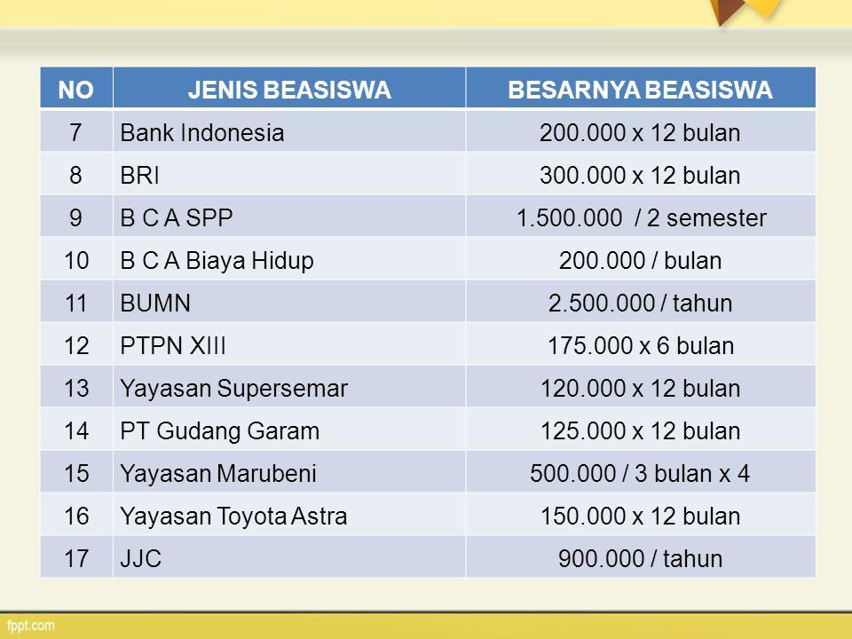 NOJENIS BEASISWABESARNYA BEASISWA 7 Bank Indonesia200.000 x 12 bulan 8 BRI300.000 x 12 bulan 9 B C A SPP1.500.000 / 2 semester 10 B C A Biaya Hidup200