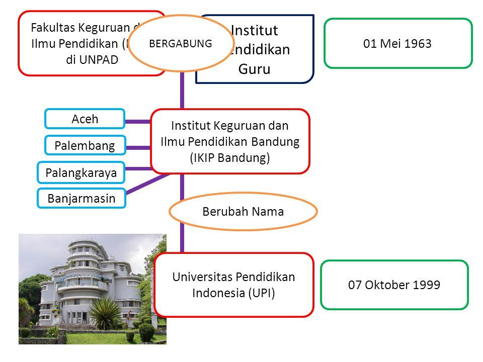 Fakultas Keguruan dan Ilmu Pendidikan (FKIP) di UNPAD Institut Pendidikan Guru Institut Keguruan dan Ilmu Pendidikan Bandung (IKIP Bandung) 01 Mei 196