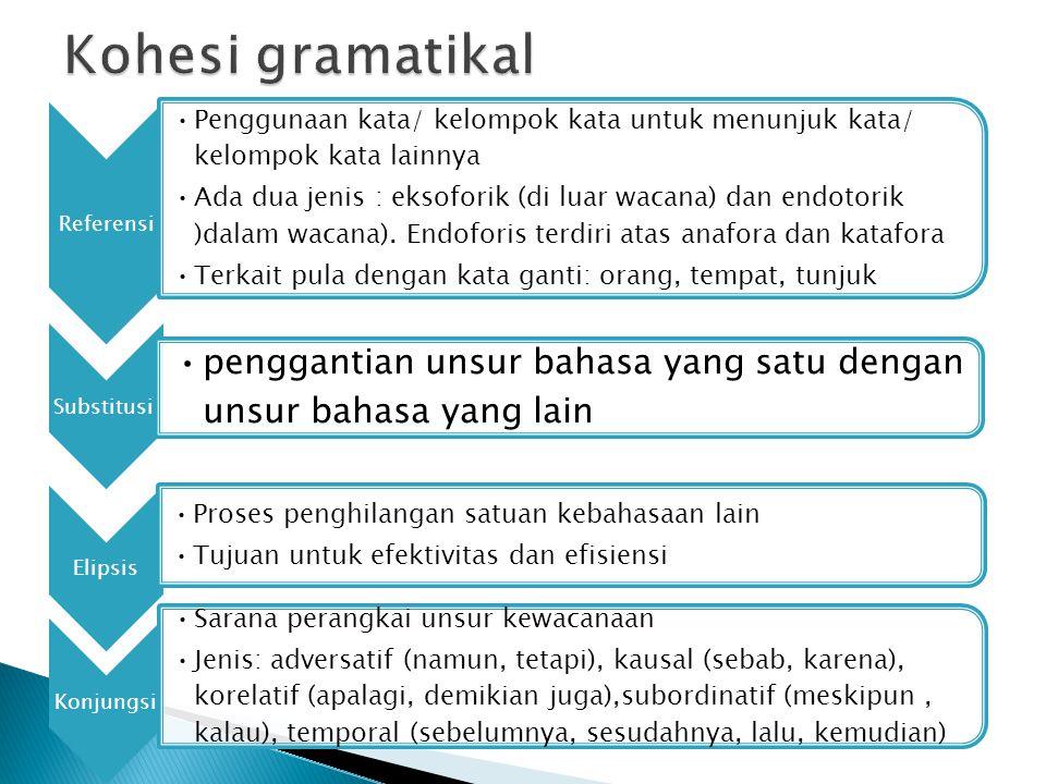 Referensi Penggunaan kata/ kelompok kata untuk menunjuk kata/ kelompok kata lainnya Ada dua jenis : eksoforik (di luar wacana) dan endotorik )dalam wacana).
