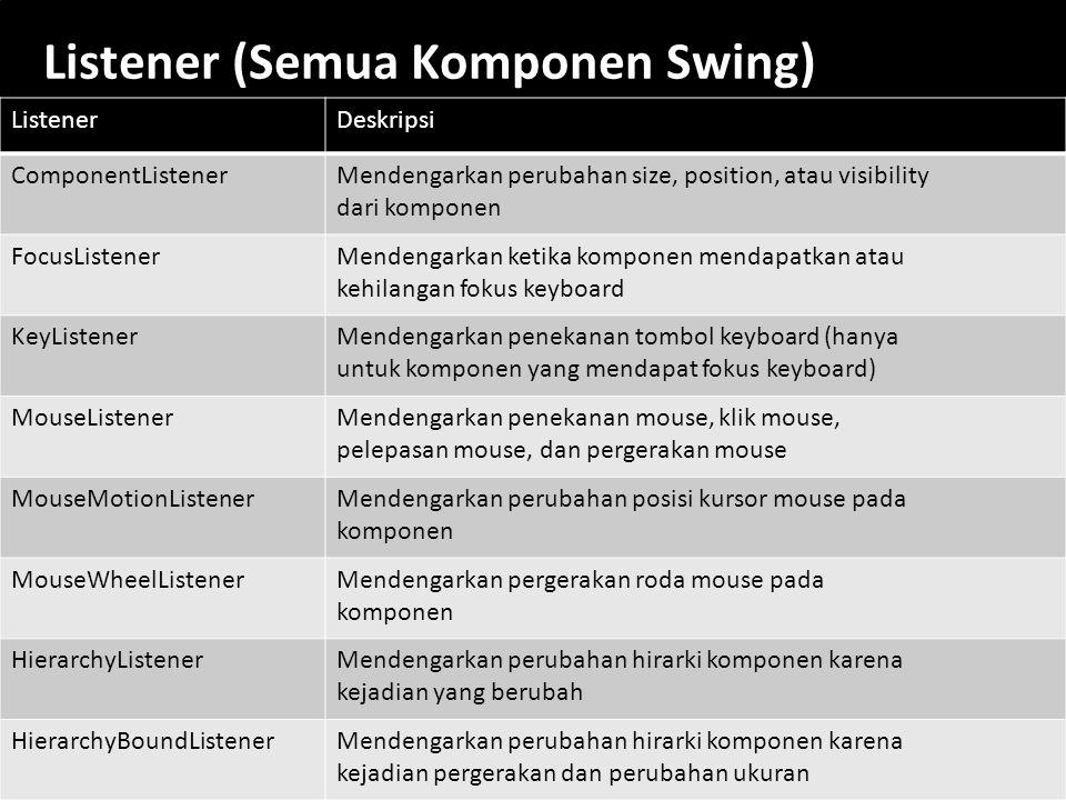 53 Listener (Semua Komponen Swing) ListenerDeskripsi ComponentListenerMendengarkan perubahan size, position, atau visibility dari komponen FocusListen