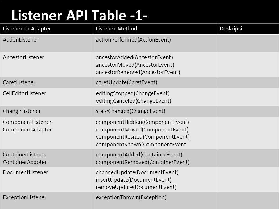 56 Listener API Table -1- Listener or AdapterListener MethodDeskripsi ActionListeneractionPerformed(ActionEvent) AncestorListenerancestorAdded(Ancesto