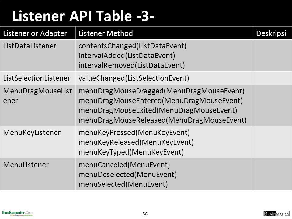 58 Listener API Table -3- Listener or AdapterListener MethodDeskripsi ListDataListenercontentsChanged(ListDataEvent) intervalAdded(ListDataEvent) inte