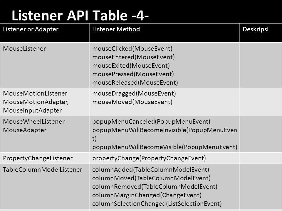 59 Listener API Table -4- Listener or AdapterListener MethodDeskripsi MouseListenermouseClicked(MouseEvent) mouseEntered(MouseEvent) mouseExited(Mouse