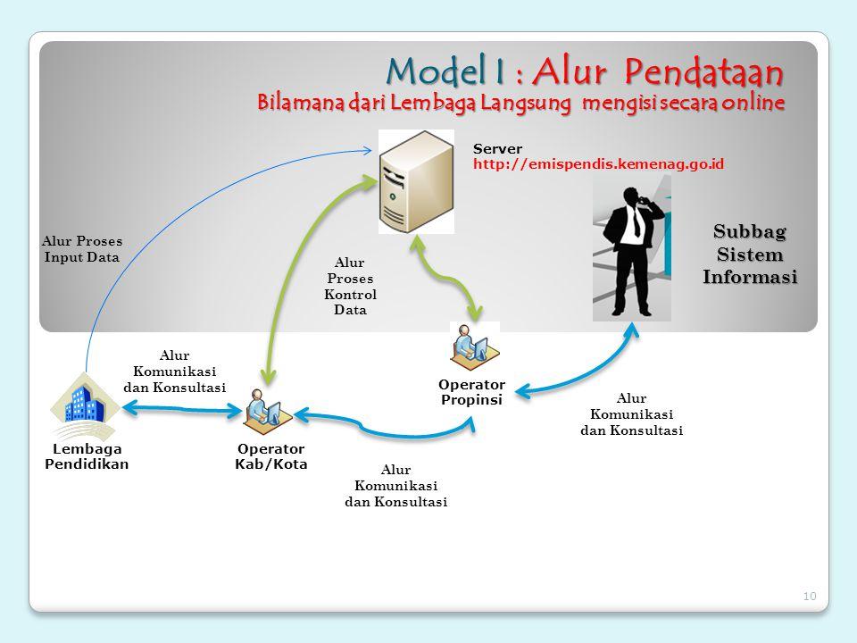 Model I : Alur Pendataan Bilamana dari Lembaga Langsung mengisi secara online Operator Kab/Kota Operator Propinsi Alur Proses Input Data Alur Proses K