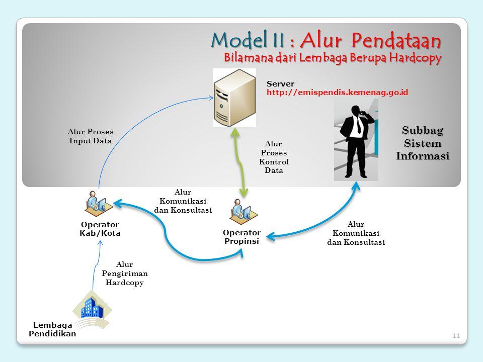 Model II : Alur Pendataan Bilamana dari Lembaga Berupa Hardcopy Operator Kab/Kota Operator Propinsi Alur Proses Input Data Alur Proses Kontrol Data Su