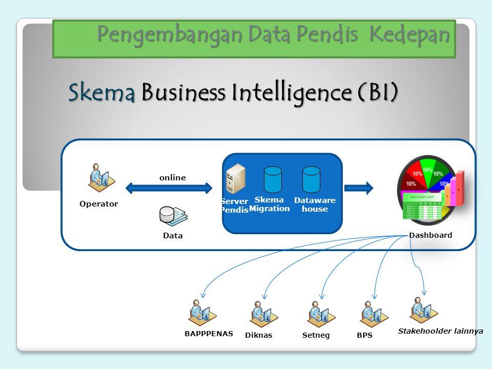 Pengembangan Data Pendis ke Depan Mengapa Business Intelligence (BI) sangat penting.