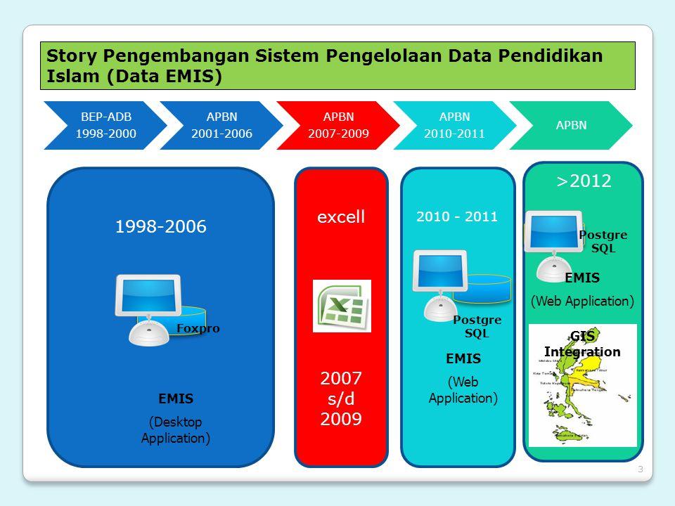 3 Story Pengembangan Sistem Pengelolaan Data Pendidikan Islam (Data EMIS) BEP-ADB 1998-2000 APBN 2001-2006 APBN 2007-2009 APBN 2010-2011 APBN 1998-200