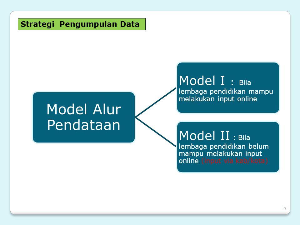 9 Strategi Pengumpulan Data Model Alur Pendataan Model I : Bila lembaga pendidikan mampu melakukan input online Model II : Bila lembaga pendidikan bel
