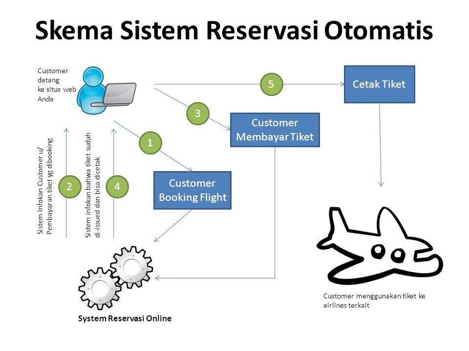 Skema Sistem Reservasi Otomatis Customer Booking Flight Customer Membayar Tiket Cetak Tiket Customer datang ke situs web Anda Sistem Infokan Customer