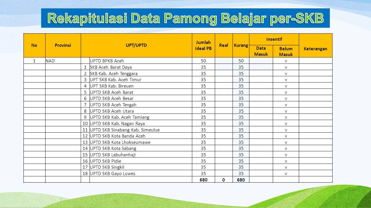 NoProvinsiUPT/UPTD Jumlah Ideal PB RealKurang Insentif Keterangan Data Masuk Belum Masuk 1NAD UPTD BPKB Aceh50 v 1SKB Aceh Barat Daya35 v 2SKB Kab. Ac