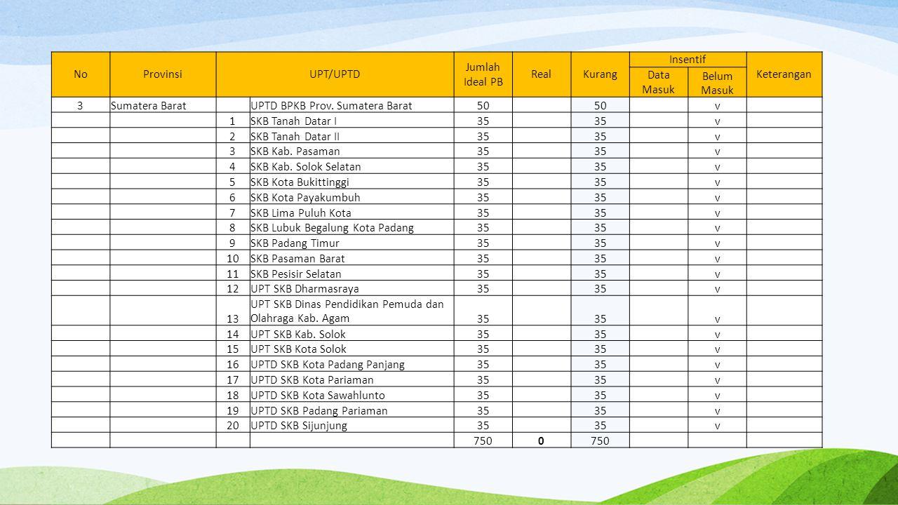 NoProvinsiUPT/UPTD Jumlah Ideal PB RealKurang Insentif Keterangan Data Masuk Belum Masuk 3Sumatera Barat UPTD BPKB Prov. Sumatera Barat50 v 1SKB Tanah