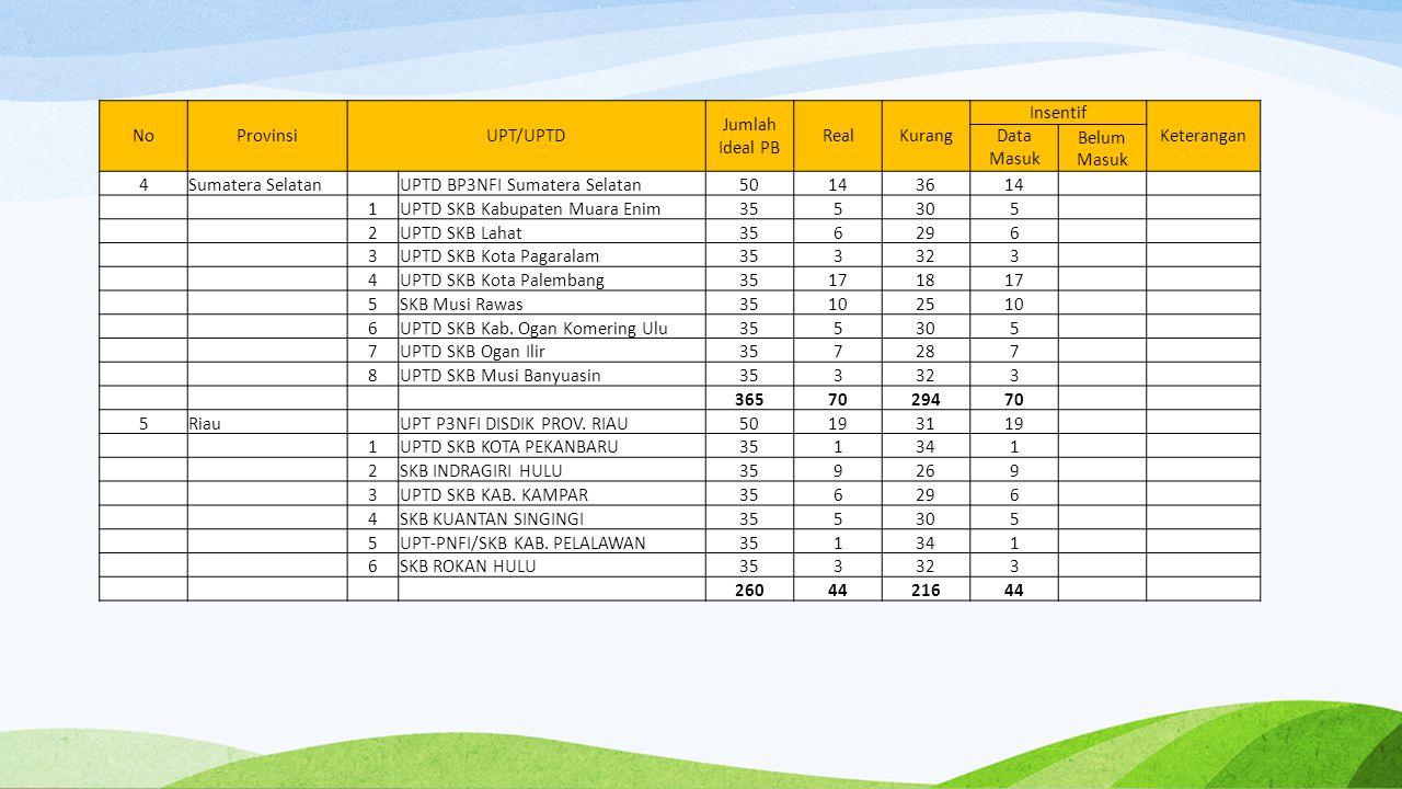 NoProvinsiUPT/UPTD Jumlah Ideal PB RealKurang Insentif Keterangan Data Masuk Belum Masuk 4Sumatera Selatan UPTD BP3NFI Sumatera Selatan50143614 1UPTD