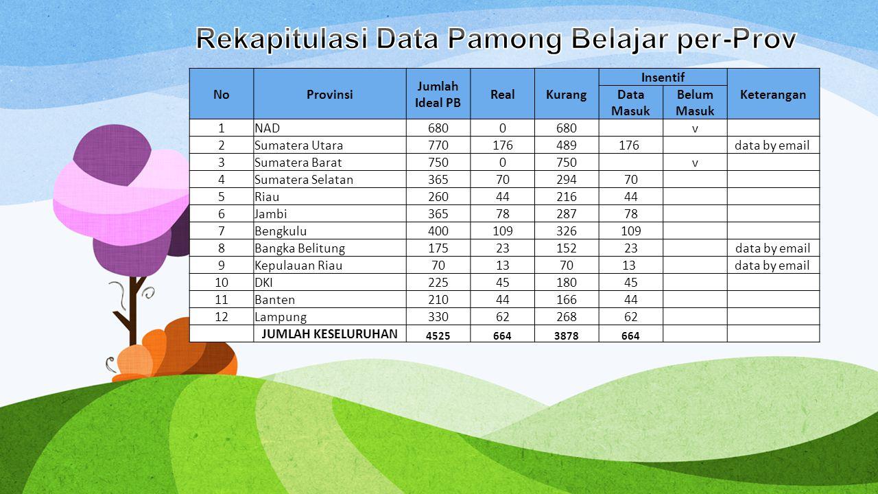 NoProvinsi Jumlah Ideal PB RealKurang Insentif Keterangan Data Masuk Belum Masuk 1NAD6800 v 2Sumatera Utara770176489176 data by email 3Sumatera Barat7