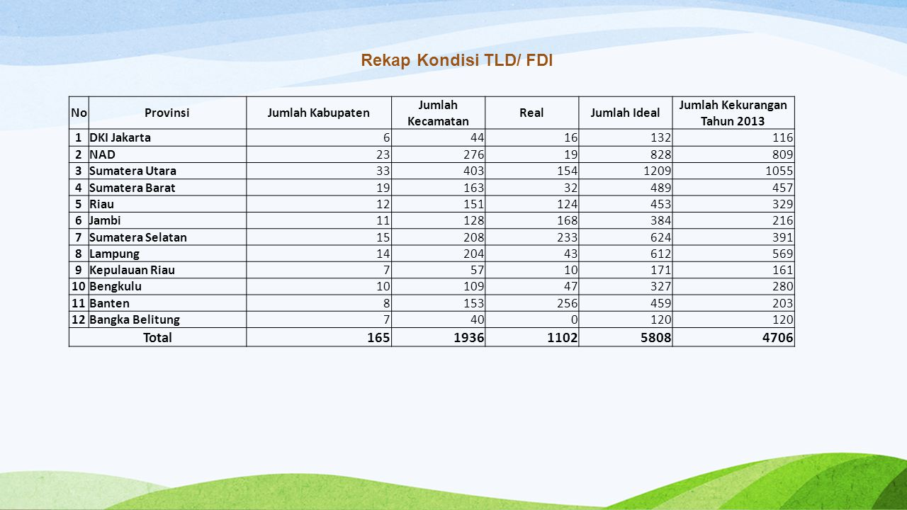 Rekap Kondisi TLD/ FDI NoProvinsiJumlah Kabupaten Jumlah Kecamatan RealJumlah Ideal Jumlah Kekurangan Tahun 2013 1DKI Jakarta64416132116 2NAD232761982