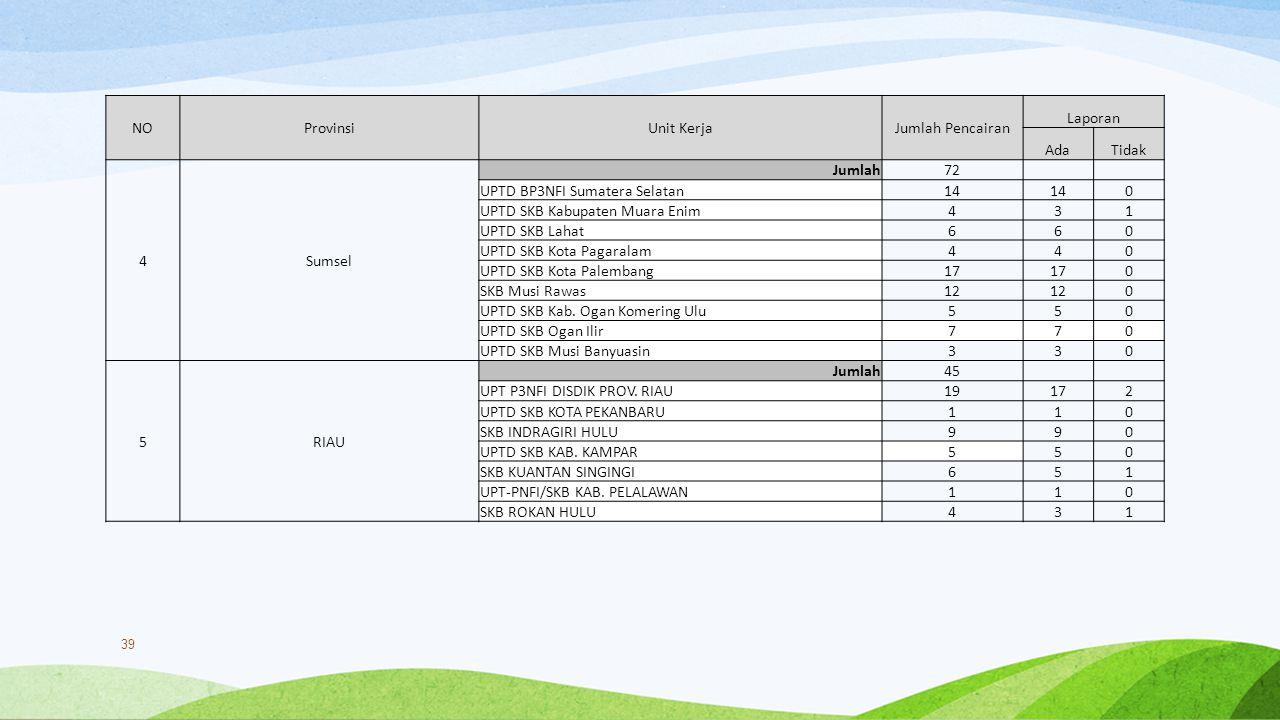 NOProvinsiUnit KerjaJumlah Pencairan Laporan AdaTidak 4Sumsel Jumlah 72 UPTD BP3NFI Sumatera Selatan 14 0 UPTD SKB Kabupaten Muara Enim 431 UPTD SKB L