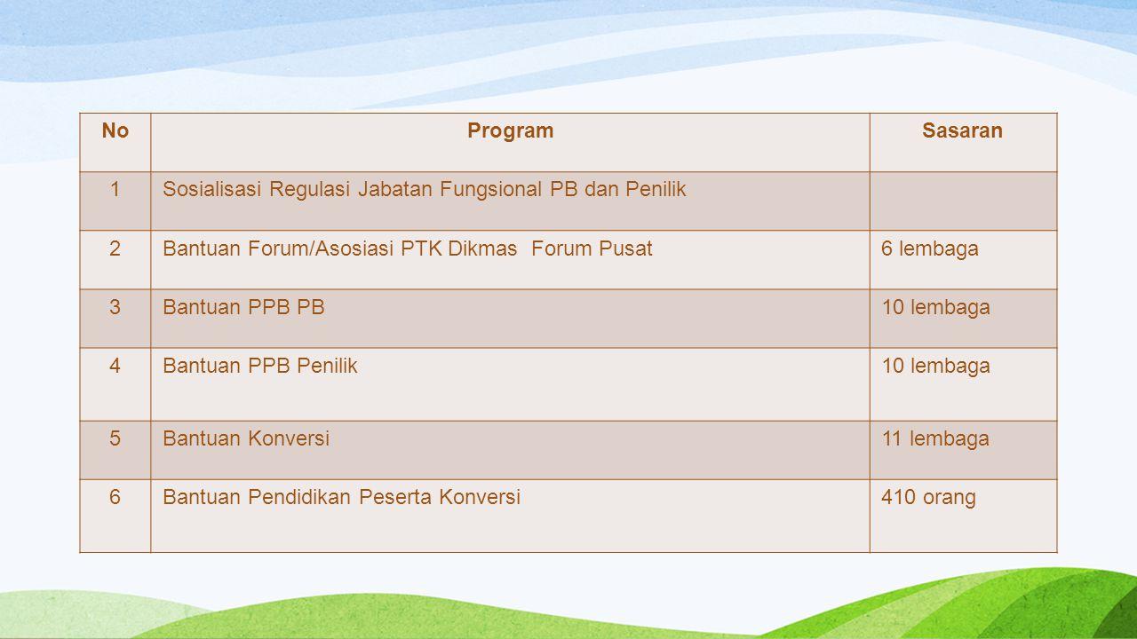 NoProgramSasaran 1Sosialisasi Regulasi Jabatan Fungsional PB dan Penilik 2Bantuan Forum/Asosiasi PTK Dikmas Forum Pusat6 lembaga 3Bantuan PPB PB10 lem
