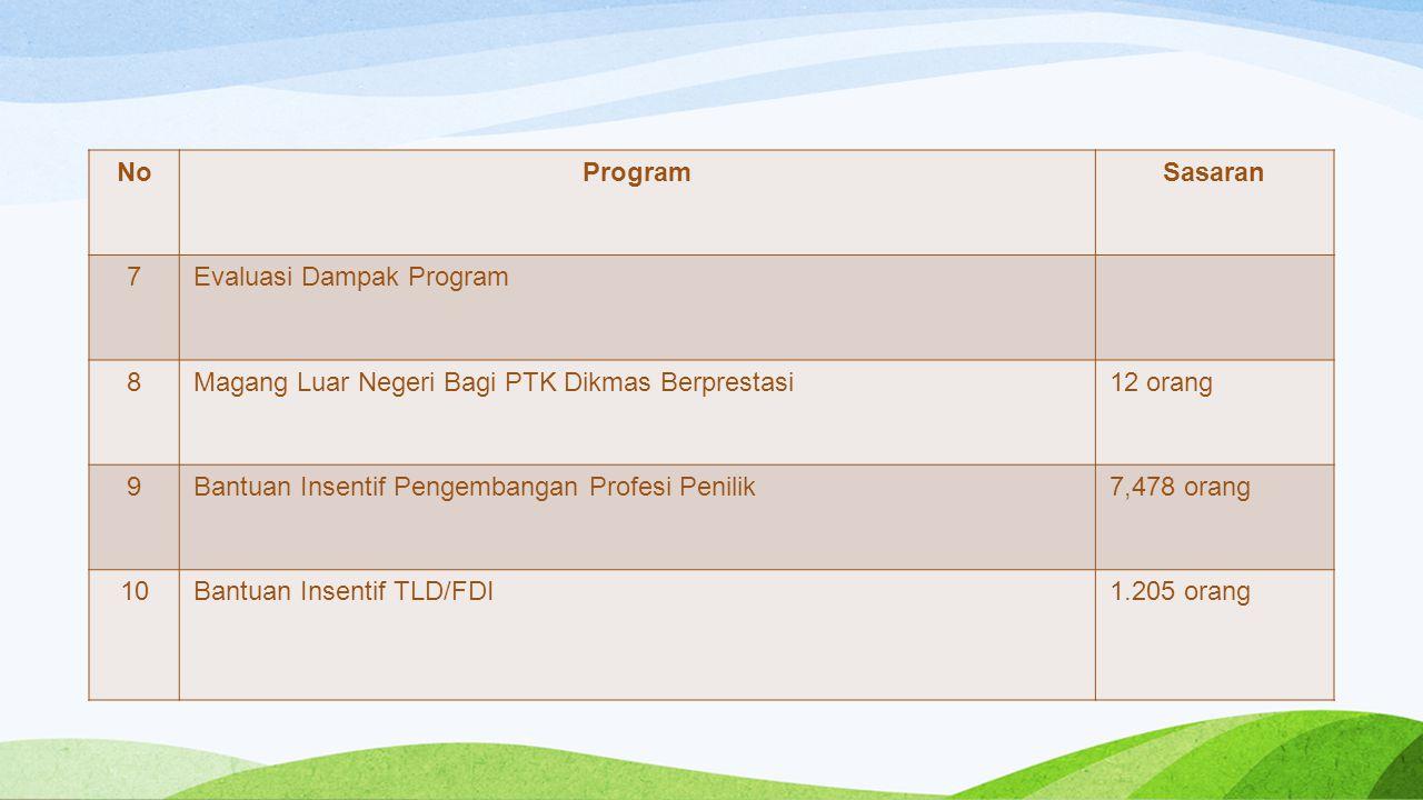 NoProgramSasaran 7Evaluasi Dampak Program 8Magang Luar Negeri Bagi PTK Dikmas Berprestasi12 orang 9Bantuan Insentif Pengembangan Profesi Penilik7,478