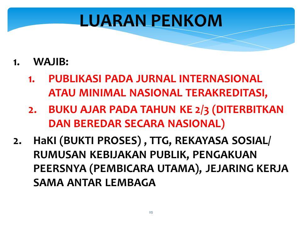 LUARAN PENKOM 1.WAJIB: 1.PUBLIKASI PADA JURNAL INTERNASIONAL ATAU MINIMAL NASIONAL TERAKREDITASI, 2.BUKU AJAR PADA TAHUN KE 2/3 (DITERBITKAN DAN BEREDAR SECARA NASIONAL) 2.HaKI (BUKTI PROSES), TTG, REKAYASA SOSIAL/ RUMUSAN KEBIJAKAN PUBLIK, PENGAKUAN PEERSNYA (PEMBICARA UTAMA), JEJARING KERJA SAMA ANTAR LEMBAGA 25