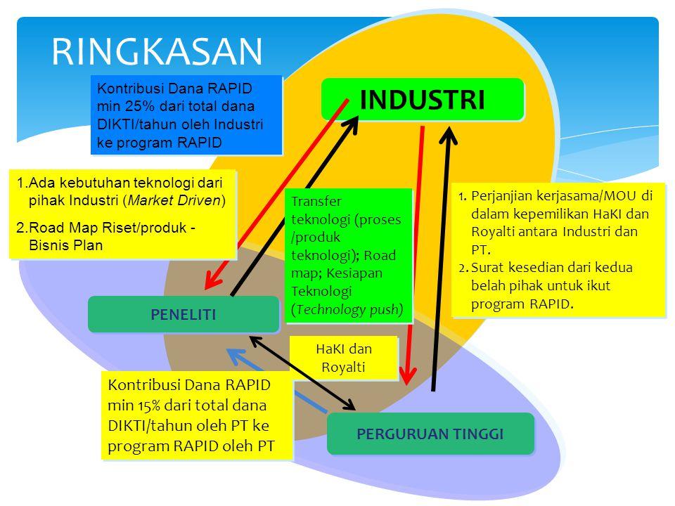 PENELITI PERGURUAN TINGGI INDUSTRI Kontribusi Dana RAPID min 25% dari total dana DIKTI/tahun oleh Industri ke program RAPID Kontribusi Dana RAPID min 15% dari total dana DIKTI/tahun oleh PT ke program RAPID oleh PT HaKI dan Royalti 1.Ada kebutuhan teknologi dari pihak Industri (Market Driven) 2.Road Map Riset/produk - Bisnis Plan 1.Ada kebutuhan teknologi dari pihak Industri (Market Driven) 2.Road Map Riset/produk - Bisnis Plan Transfer teknologi (proses /produk teknologi); Road map; Kesiapan Teknologi (Technology push) 1.Perjanjian kerjasama/MOU di dalam kepemilikan HaKI dan Royalti antara Industri dan PT.