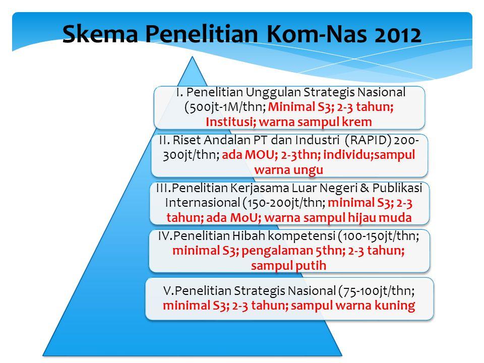 9 I. Penelitian Unggulan Strategis Nasional (500jt-1M/thn; Minimal S3; 2-3 tahun; Institusi; warna sampul krem II. Riset Andalan PT dan Industri (RAPI