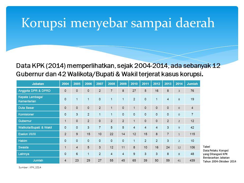 Data KPK (2014) memperlihatkan, sejak 2004-2014, ada sebanyak 12 Gubernur dan 42 Walikota/Bupati & Wakil terjerat kasus korupsi. Korupsi menyebar samp