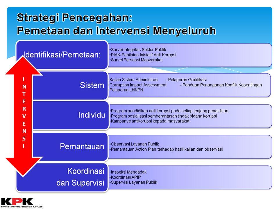 TUJUAN KORSUP PENCEGAHAN KORUPSI 2014 9 MEMASTIKAN HASIL KORSUP PENCEGAHAN 2013 TELAH DITINDAKLANJUTI OLEH PEMDA YANG DIAMATI MENGIDENTIFIKASI PERMASALAHAN DAN PENYEBABNYA DALAM PROSES PERENCANAAN – PENGANGGARAN – PELAKSANAAN APBD TA 2013-2014 MENGIDENTIFIKASI PERMASALAHAN DAN PENYEBABNYA DALAM PROSES PERENCANAAN DAN PELAKSANAAN PROGRAM KETAHANAN PANGAN, PERTAMBANGAN, DAN PENDAPATAN MENGIDENTIFIKASI KELEMAHAN IMPLEMENTASI SISTEM PENGENDALIAN INTERN DAN RISIKO PADA UNIT KERJA TERKAIT SEBAGAI DASAR PENYUSUNAN RENCANA AKSI PENCEGAHAN KORUPSI DAN PENINGKATAN PELAYANAN PUBLIK MENURUNKAN POTENSI TINDAK PIDANA KORUPSI DAN TINGKAT KORUPSI.