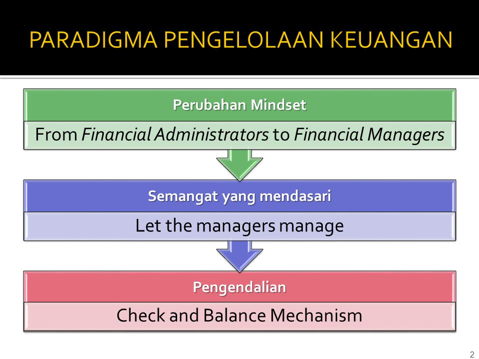 Pengendalian Check and Balance Mechanism Semangat yang mendasari Let the managers manage Perubahan Mindset From Financial Administrators to Financial Managers 2