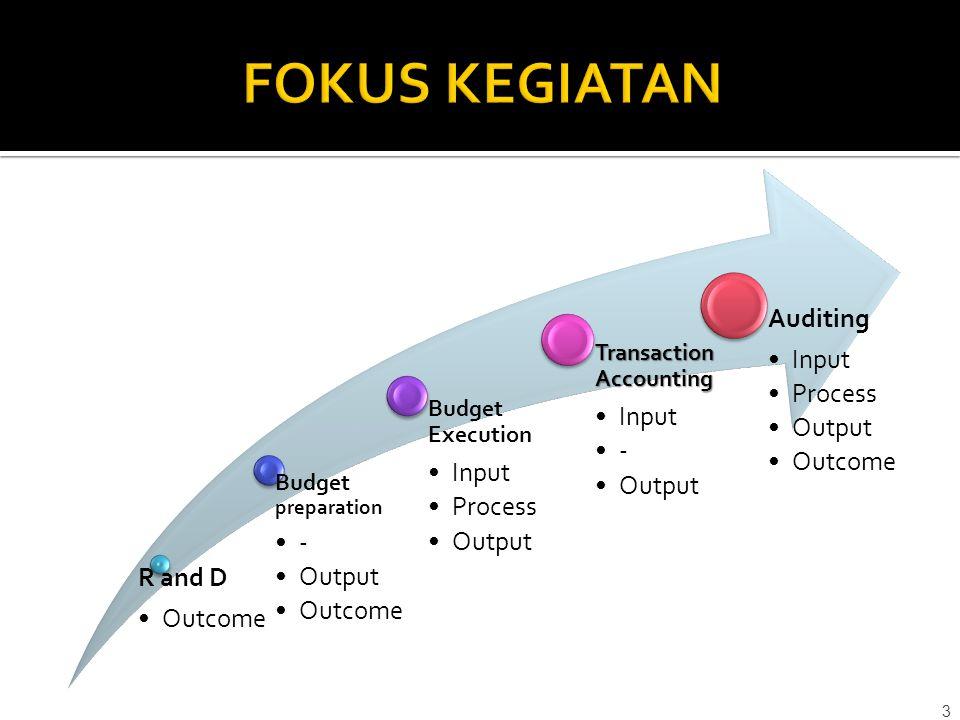4 Evaluasi kinerja (Auditing) Renstra & Renop Budgeting Implementasi Anggaran Akuntansi