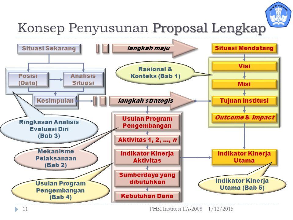 Proposal Lengkap Konsep penyusunan proposal 1/12/2015PHK Institusi TA-200810