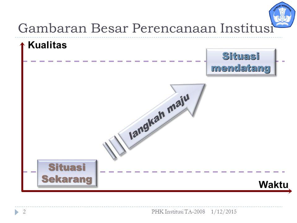 Pengembangan Program 16-17 Februari 2007 disampaikan pada Pelatihan Penyusunan Proposal 1/12/2015PHK Institusi TA-20081