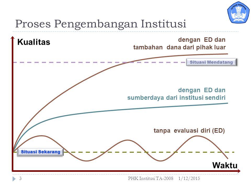 Gambaran Besar Perencanaan Institusi 1/12/2015PHK Institusi TA-20082 Situasi Sekarang langkah maju Situasi mendatang Kualitas Waktu