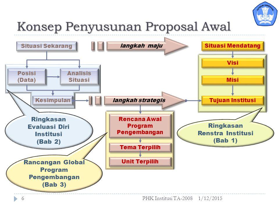 Proposal Awal Konsep penyusunan proposal 1/12/2015PHK Institusi TA-20085
