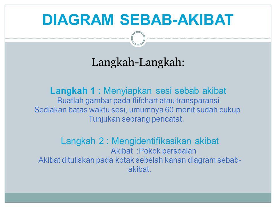 Langkah-Langkah: Langkah 2 : Mengidentifikasikan akibat Akibat :Pokok persoalan Akibat dituliskan pada kotak sebelah kanan diagram sebab- akibat. Lang