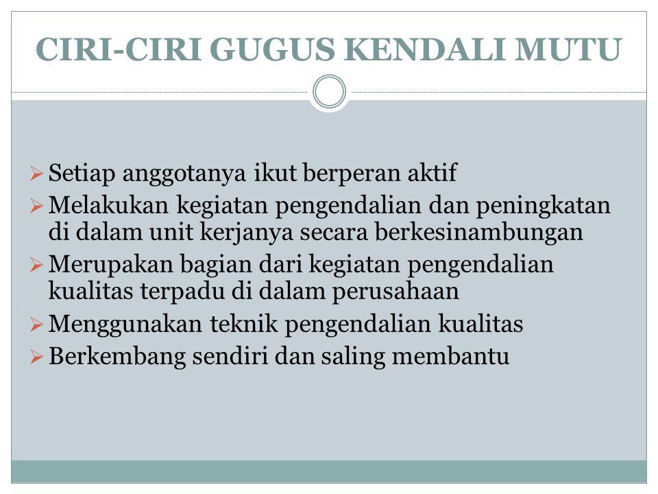 CIRI-CIRI GUGUS KENDALI MUTU  Setiap anggotanya ikut berperan aktif  Melakukan kegiatan pengendalian dan peningkatan di dalam unit kerjanya secara b