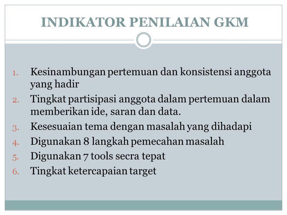 INDIKATOR PENILAIAN GKM 1. Kesinambungan pertemuan dan konsistensi anggota yang hadir 2. Tingkat partisipasi anggota dalam pertemuan dalam memberikan