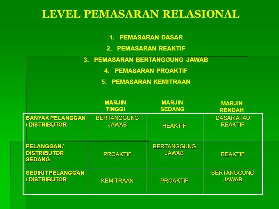 LEVEL PEMASARAN RELASIONAL 1.PEMASARAN DASAR 2.PEMASARAN REAKTIF 3.PEMASARAN BERTANGGUNG JAWAB 4.PEMASARAN PROAKTIF 5.PEMASARAN KEMITRAAN BANYAK PELAN