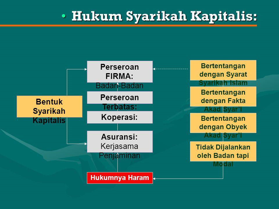 Syarikah 'Inan: Badan- Badan(+)Harta Syarikah Abdan: Badan- Badan(-)Harta Mudharabah: Badan(+)Harta Syarikah Wujuh: Badan- Badan(+)Harta Orang Lain Badan- Badan(+)Harta Pembelian Berdua Mufawadhah: Gabungan Syarikah Syarikah Amlak: Zat Barang Bentuk Syarikah dalam Islam Syarikah Uqud: Pengembangan Harta Semua Kerugian Dikembalikan kepada Harta dan Pemiliknya, Sementara Keuntungan Milik Kedua Belah Pihak.