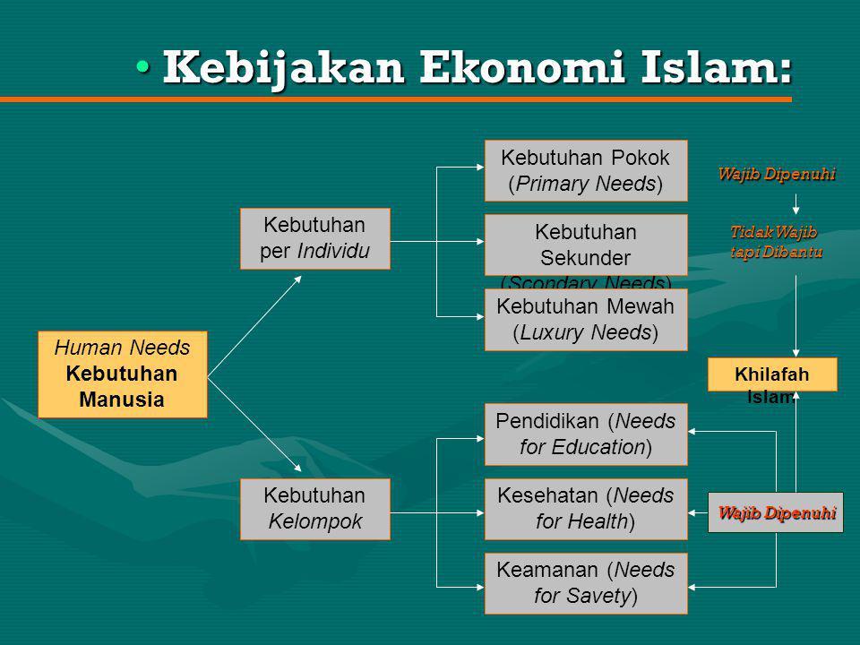 Kepemilikan (Ownership) Disposisi (Tasharruf) Distribusi (Distribution) Kepemilikan Individu (Private Ownership) Kepemilikan Umum (Public Ownership) Kepemilikan Negara (State's Ownership) Nafkah dan Infaq Pengembangan Hak Milik Asas dan Kaidah Sistem Ekonomi Islam Menjamin Kebutuhan per Individu Warga Negara Asas Ekonomi Islam: Asas Ekonomi Islam: