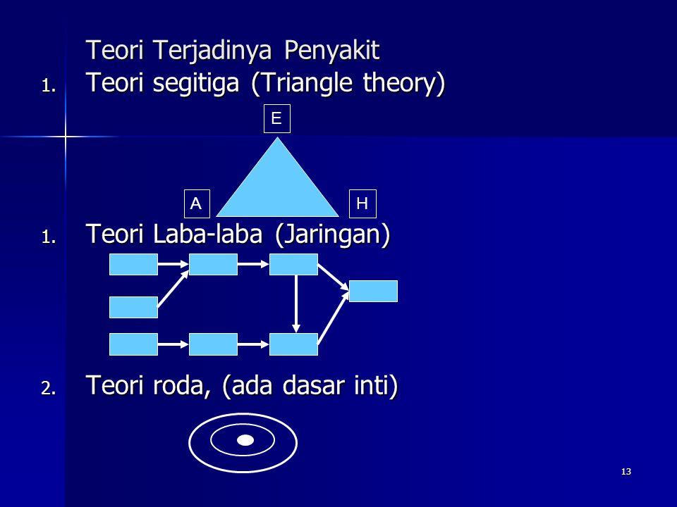 13 Teori Terjadinya Penyakit 1. Teori segitiga (Triangle theory) 1. Teori Laba-laba (Jaringan) 2. Teori roda, (ada dasar inti) AH E