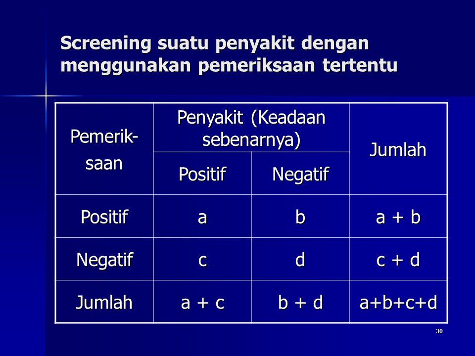 30 Screening suatu penyakit dengan menggunakan pemeriksaan tertentu Pemerik-saan Penyakit (Keadaan sebenarnya) Jumlah PositifNegatif Positifab a + b N