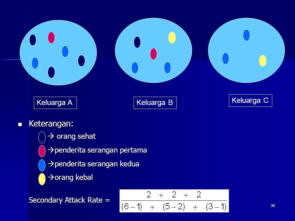 36 Keterangan: Keterangan:  orang sehat  orang sehat  penderita serangan pertama  penderita serangan kedua  orang kebal Secondary Attack Rate = Keluarga AKeluarga B Keluarga C